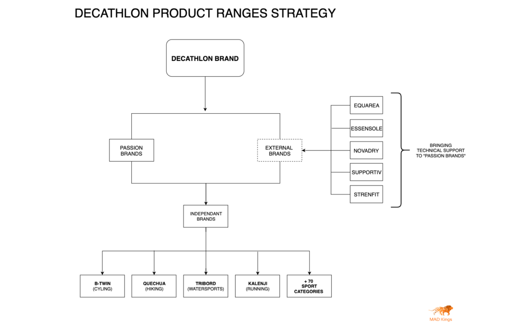 Decathlon product category ranges strategy