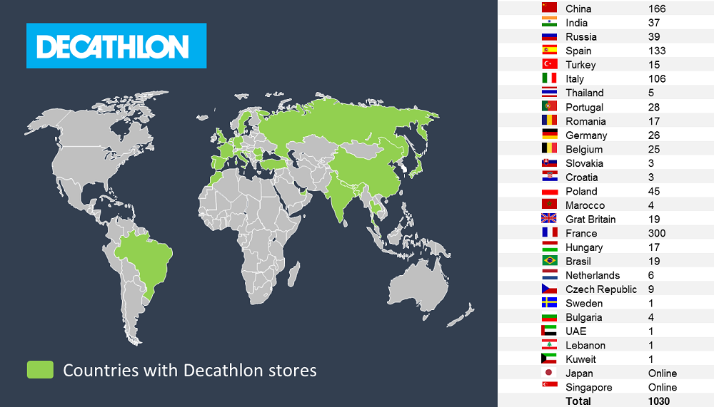Dectahlon stores list around the world