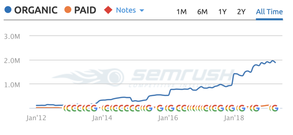 organic versus paid traffic